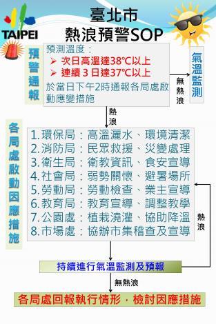 臺北市熱浪預警SOP