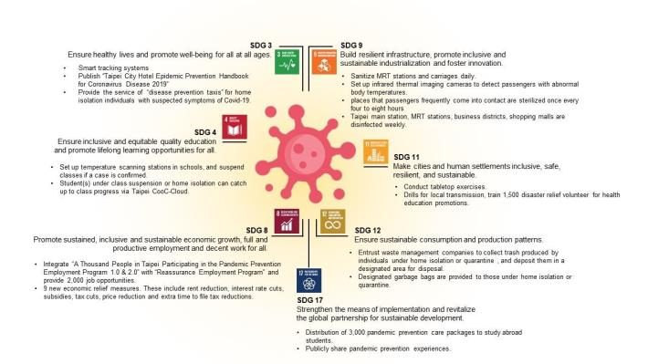Fig. Taipei City's measures related to the SDGs in the era of COVID-19 pandemic