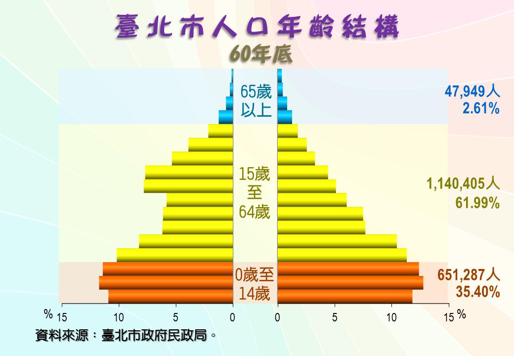 民國60年人口年齡結構金字塔圖