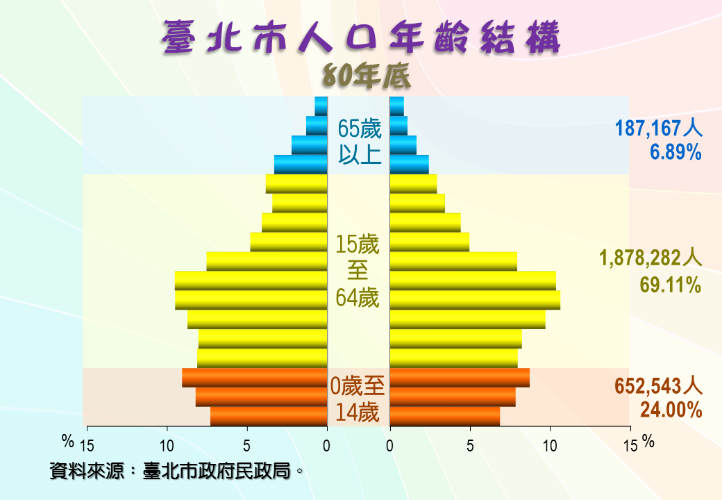 民國80年人口年齡結構金字塔圖