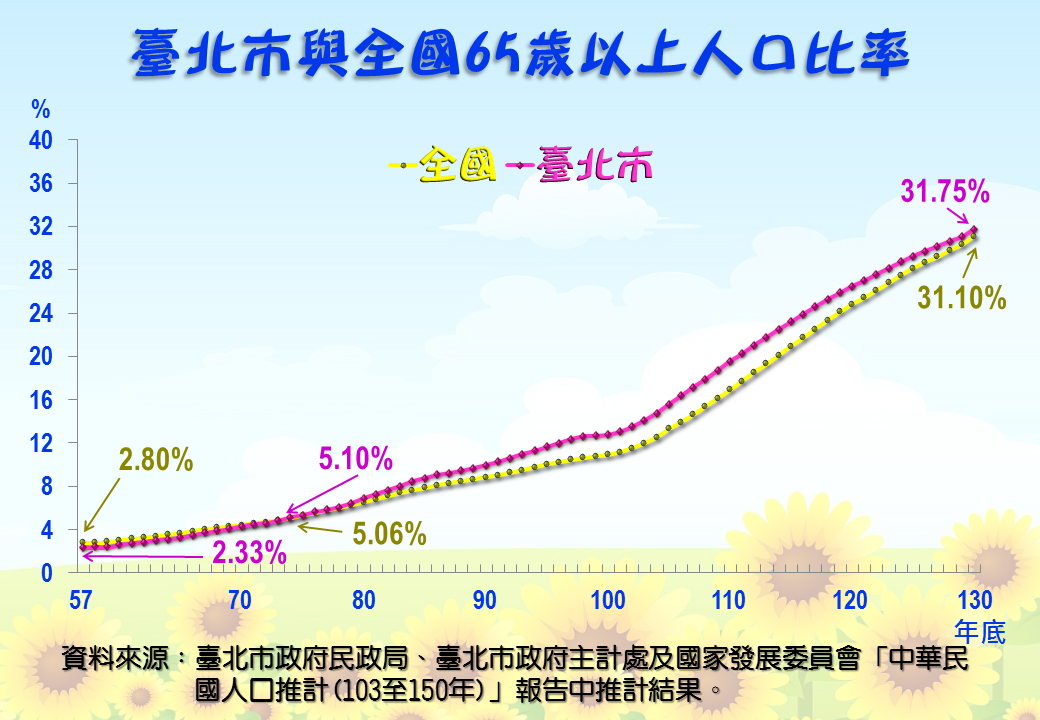 臺北市與全國65歲以上人口比率折線圖