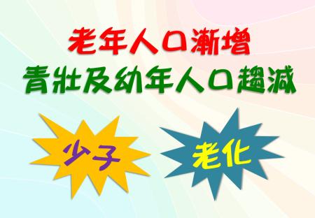 臺北市人口趨勢說明圖