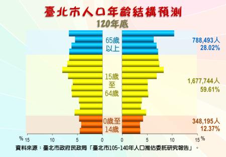 臺北市人口年齡結構預測圖(120年底)