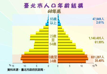 臺北市人口年齡結構圖(60年底)