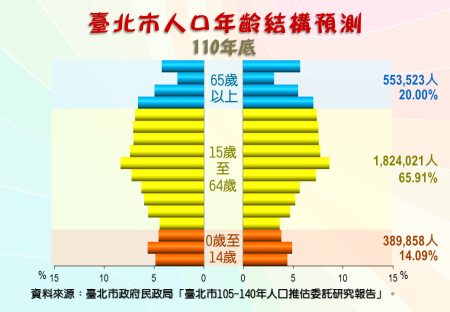 臺北市人口年齡結構預測圖(110年底)