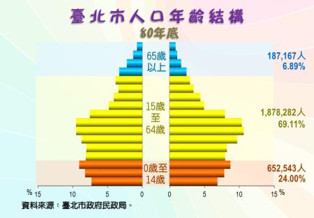 臺北市人口年齡結構圖(80年底)