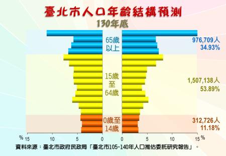 臺北市人口年齡結構預測圖(130年底)