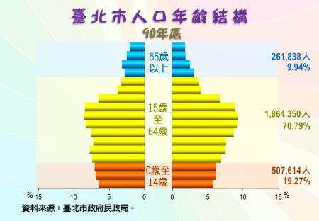 臺北市人口年齡結構圖(90年底)