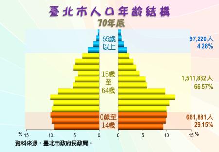 臺北市人口年齡結構圖(70年底)