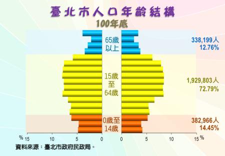 臺北市人口年齡結構圖(100年底)