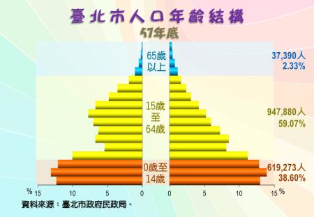 臺北市人口年齡結構圖(57年底)