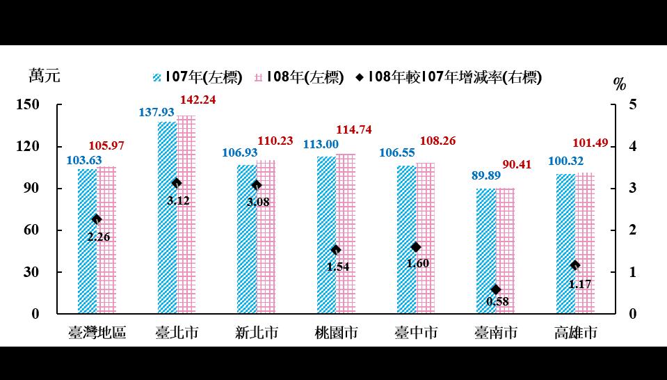 臺北市平均每戶家庭可支配所得