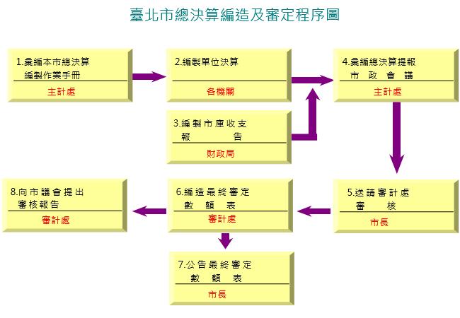 臺北市總決算編造及審定程序圖