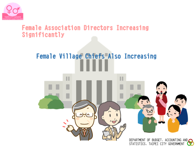 More Males Than Females for Agency Heads; Female Directors Increasing Year by Year