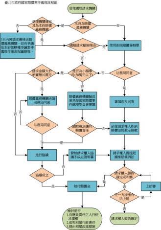 國賠流程圖