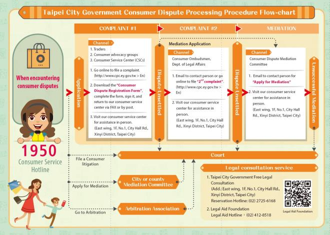 3.Taipei City Government Consumer Dispute Processing Procedure Flow-chart