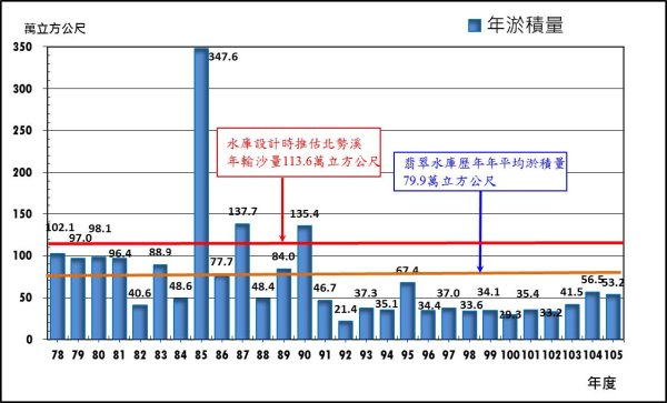 圖4 翡翠水庫歷年年淤積量統計圖