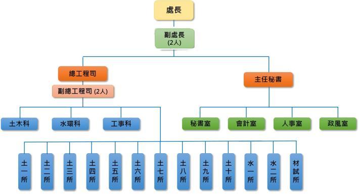 11東工處組織圖(1061110)110