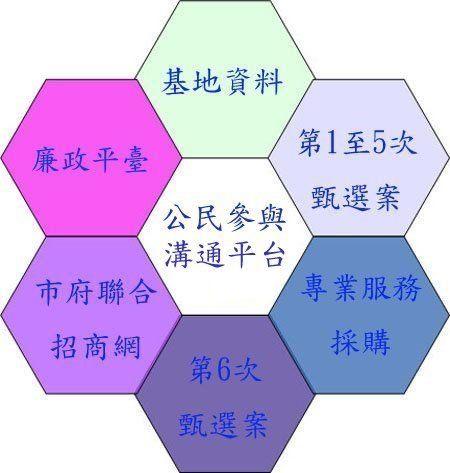 C1D1土地開發資訊圖