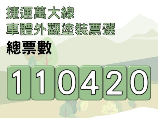 捷運局舉辦萬大線列車外觀塗裝票選活動,共有6款車體外觀塗裝樣式,累積超過11萬多票參與