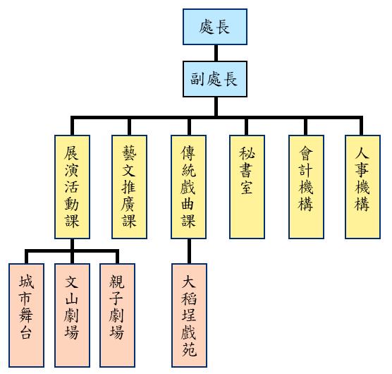 臺北市藝文推廣處組織架構圖:本處隸屬於臺北市政府文化局,為本府二級機關,置處長、副處長,下設3課1室、會計機構、人事機構