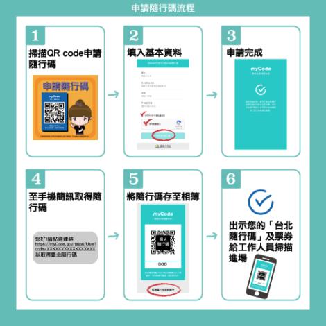 申請臺北隨行碼步驟
