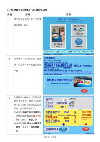 公共運輸定期票操作說明-悠遊聯名卡.Debit卡自動加值說明第一頁[開啟新連結]
