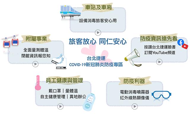 台北捷運COVID-19新冠肺炎防疫專區