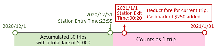 If station entry and exit times cross months, that trip will count towards the following month's totals.