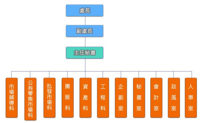 臺北市市場處組織架構圖