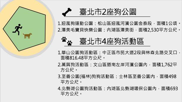 臺北市現有2座狗公園、4座狗活動區