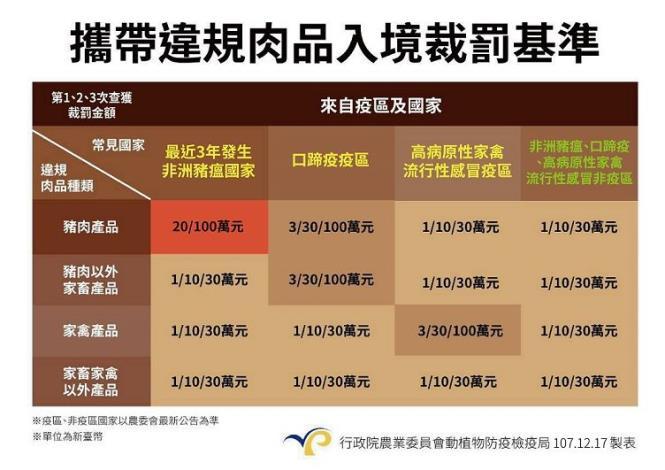 圖4._攜帶違規肉品入境裁罰基準_(資料來源中央災害應變中心)