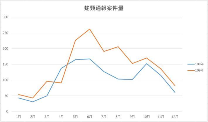 圖1. 近兩年蛇類通報案件數量以5-8月為高峰。
