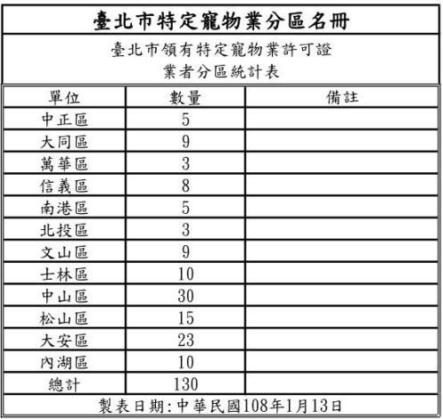 臺北市特定寵物業分區名冊