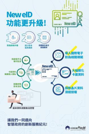 New eID功能更升級宣傳海報