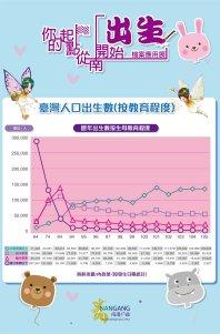 臺灣人口出生數(按教育程度)