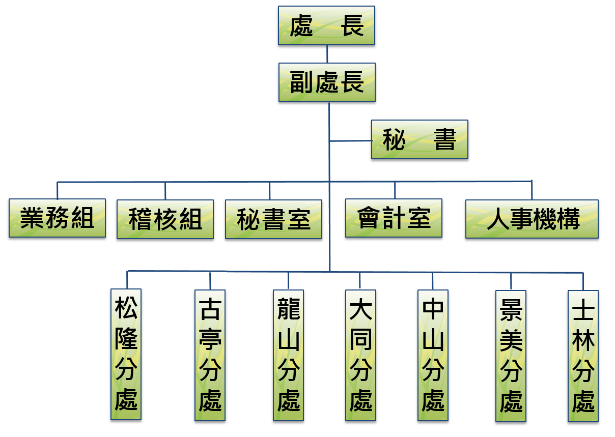 臺北市動產質借處組織圖