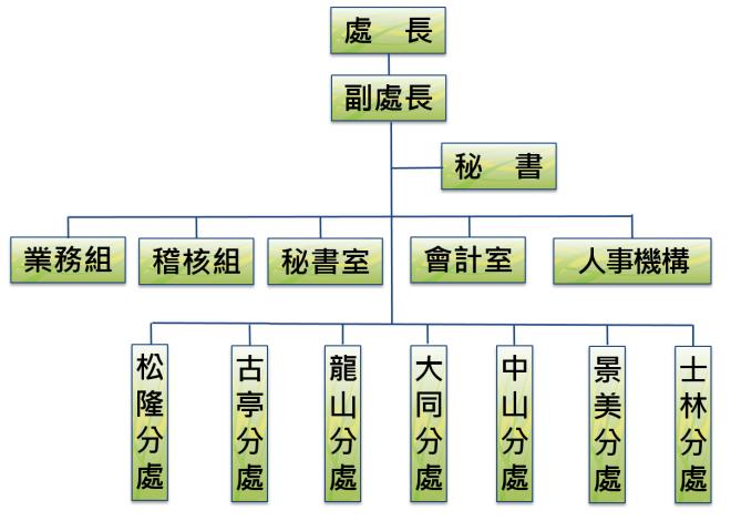 組織圖(109_5)
