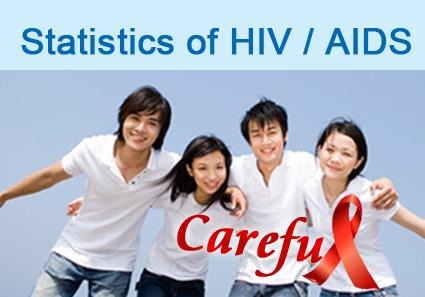Statistics of HIV/AIDS