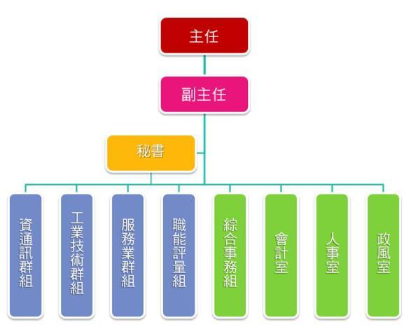 學院架構(中文).jpg[開啟新連結]