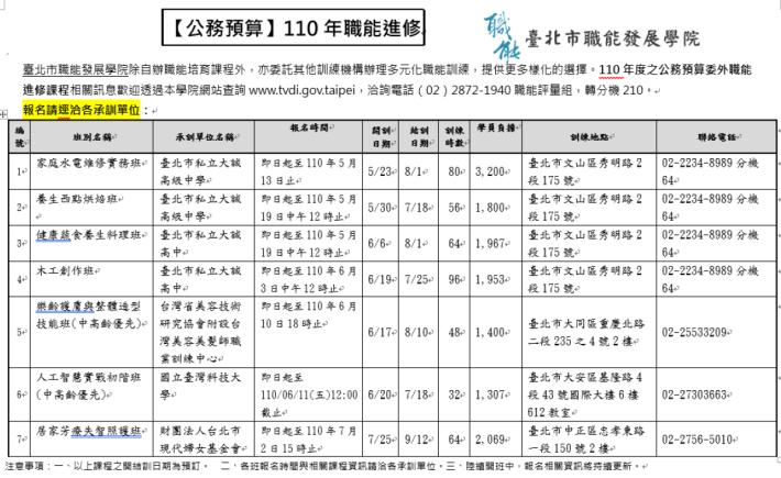 110年公務委外《職能進修》課程一覽表