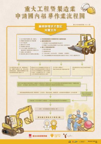 重大工程暨製作業申請國內招募作業流程圖