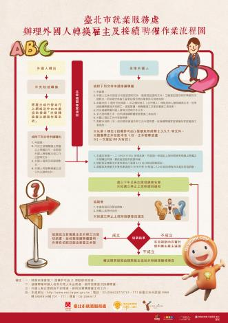 辦理外國人轉換雇主及接續聘僱作業流程圖
