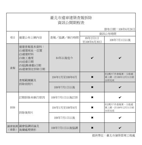 違建資訊公開排程表