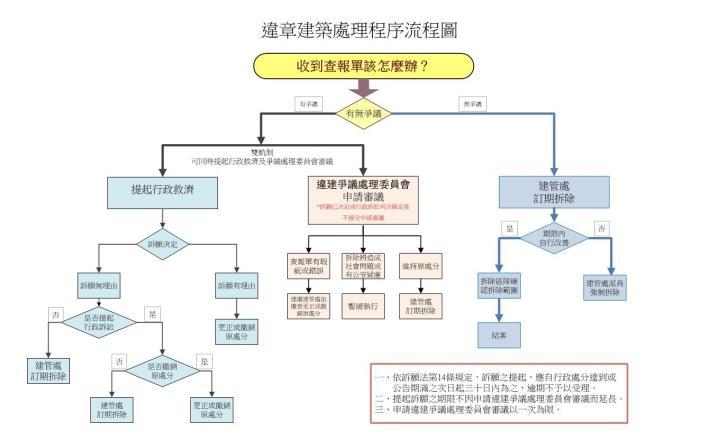 違章建築處理程序流程圖
