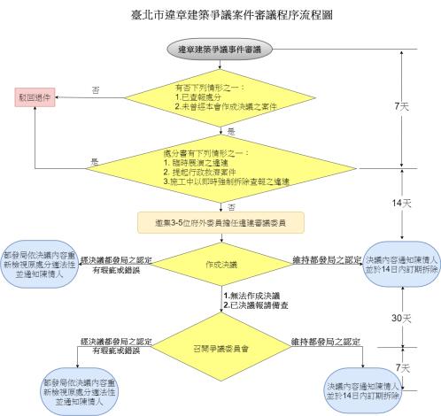 違建爭議處理委員會流程圖