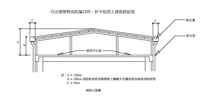 臺北市合法建築物平屋頂建造斜屋頂申請示意圖