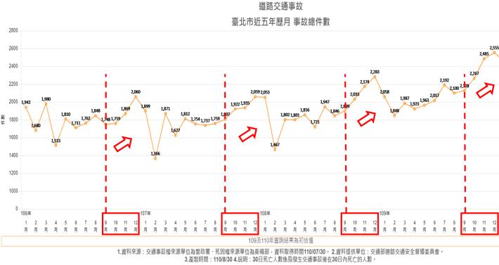 臺北市106至109年-每月件數折線圖