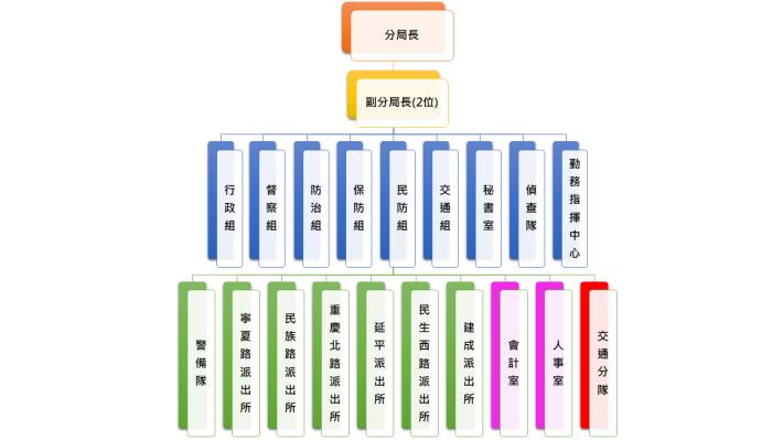 大同分局下屬各業務單位暨外勤單位(派出所)組織架構圖