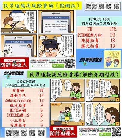 107/8/20-8/26民眾通報高風險賣場(平臺)